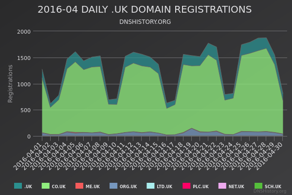 Nominet Registrations From April 2016 Still Live