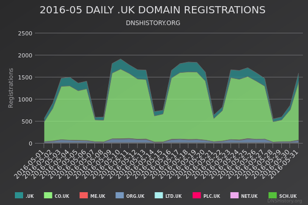 Nominet Registrations From May 2016 Still Live