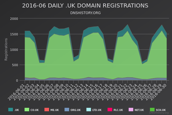 Nominet Registrations From June 2016 Still Live