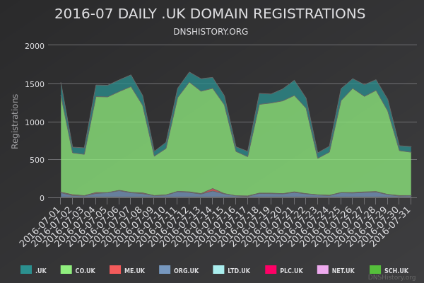 Nominet Registrations From July 2016 Still Live