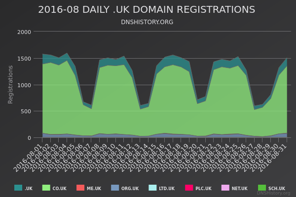 Nominet Registrations From August 2016 Still Live