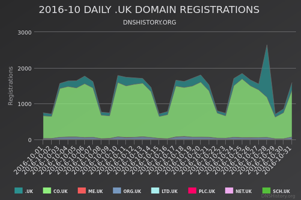 Nominet Registrations From October 2016 Still Live