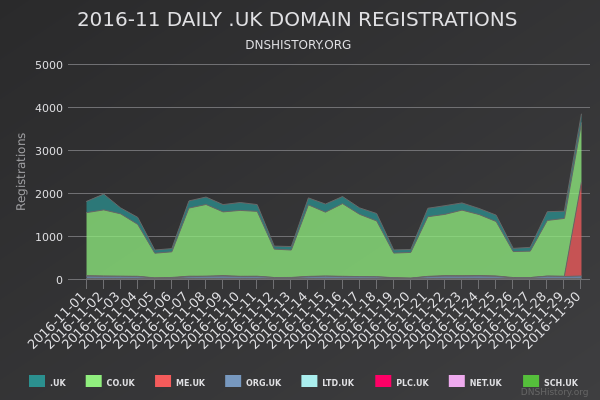 Nominet Registrations From November 2016 Still Live