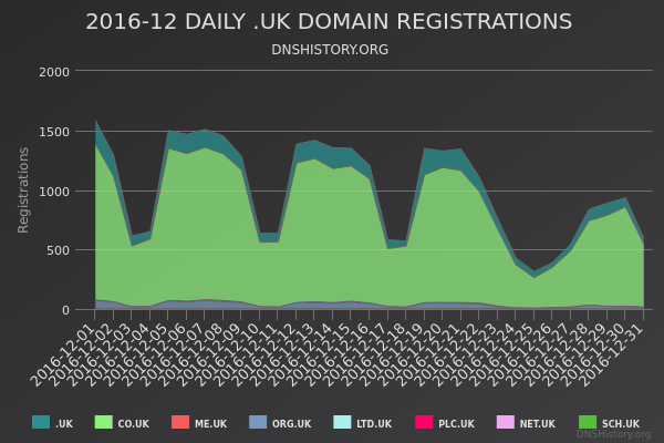 Nominet Registrations From December 2016 Still Live