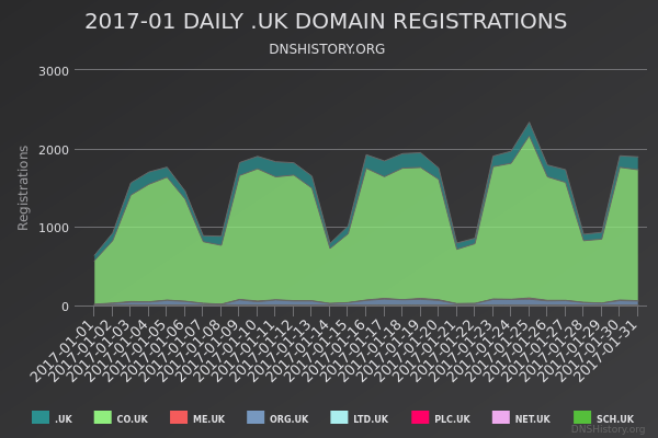Nominet Registrations From January 2017 Still Live