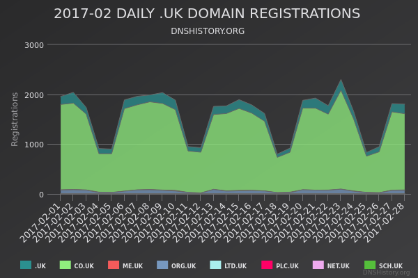 Nominet Registrations From February 2017 Still Live