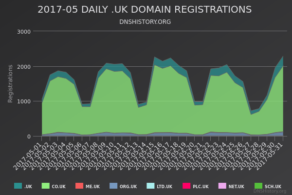 Nominet Registrations From May 2017 Still Live