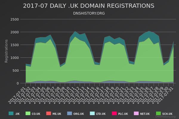 Nominet Registrations From July 2017 Still Live