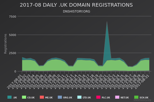 Nominet Registrations From August 2017 Still Live
