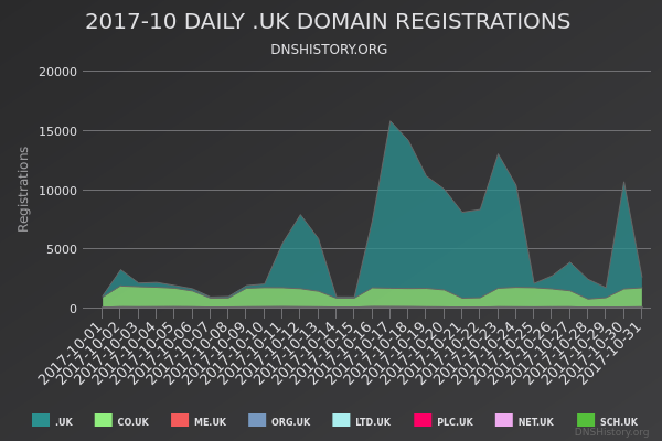Nominet Registrations From October 2017 Still Live