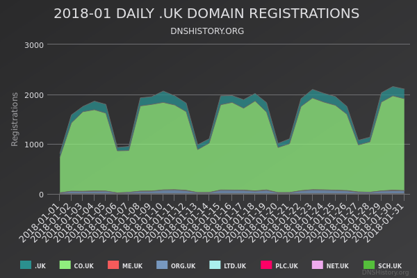Nominet Registrations From January 2018 Still Live