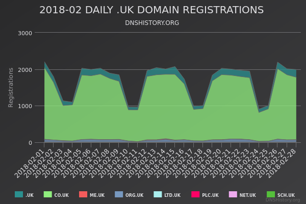 Nominet Registrations From February 2018 Still Live