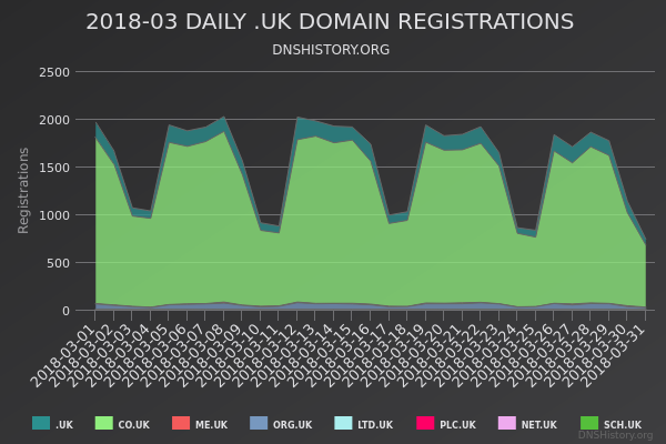 Nominet Registrations From March 2018 Still Live