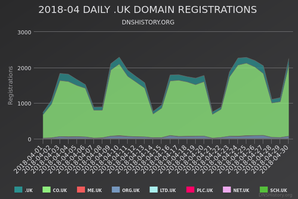 Nominet Registrations From April 2018 Still Live