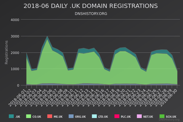 Nominet Registrations From June 2018 Still Live
