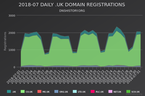 Nominet Registrations From July 2018 Still Live