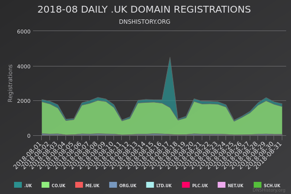 Nominet Registrations From August 2018 Still Live