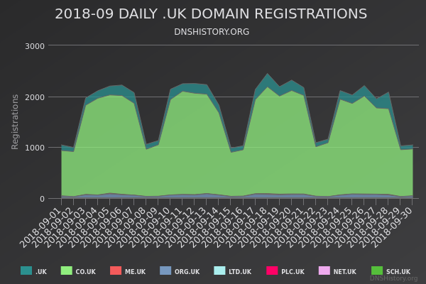 Nominet Registrations From September 2018 Still Live