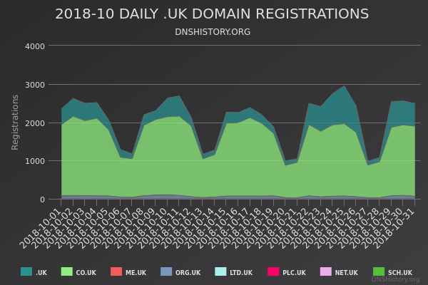 Nominet Registrations From October 2018 Still Live