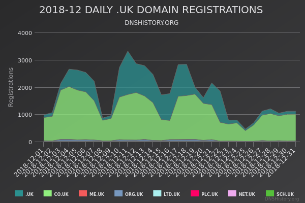 Nominet Registrations From December 2018 Still Live