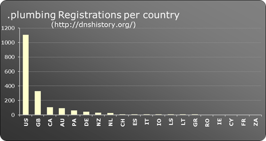 .plumbing New gTLD registrations per country