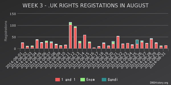 Week 3 - Rights Registrations August