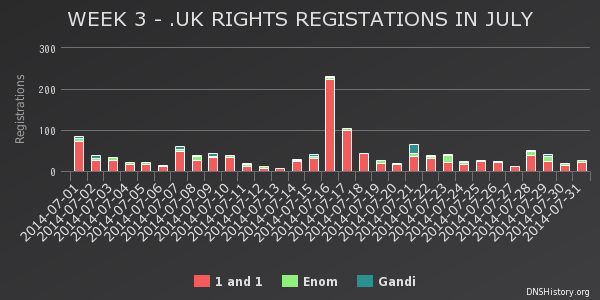 Week 3 - Rights Registrations July