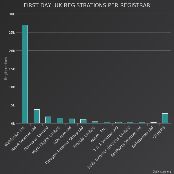 .uk release the first day of registrations per registrar