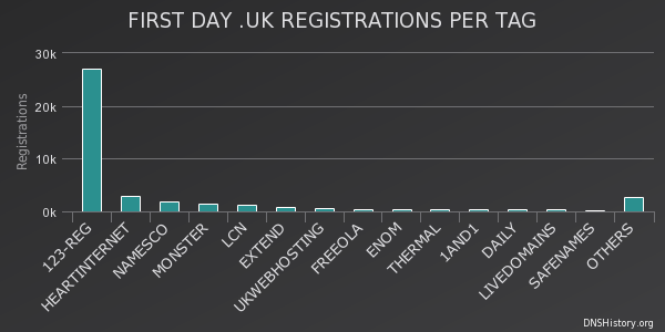 .uk release the first day of registrations per tag