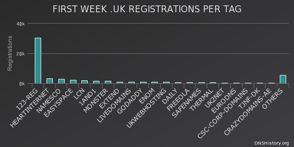 .uk release the first week of registrations per tag