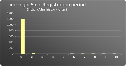.xn--ngbc5azd New gTLD registration period