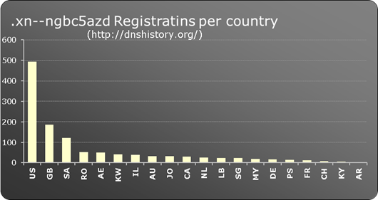 .xn--ngbc5azd New gTLD registrations per country