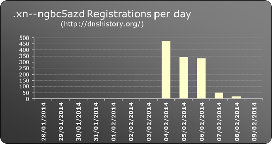 .xn--ngbc5azd New gTLD registrations per day