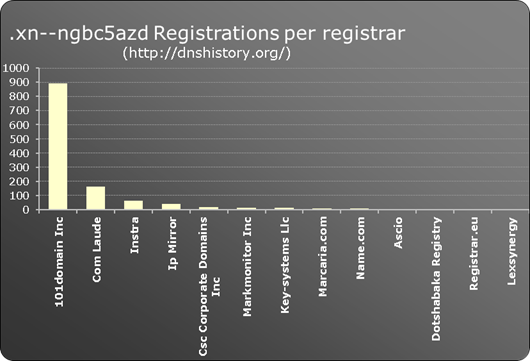 .xn--ngbc5azd New gTLD registrations per registrar