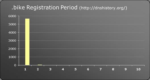 .bike New gTLD registration period
