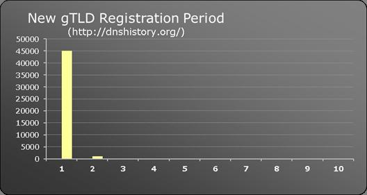 New gTLD registration period