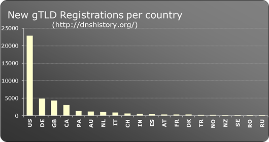 New gTLD registrations per country