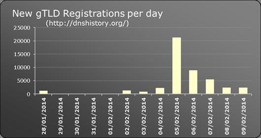 New gTLD registrations per day
