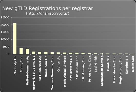New gTLD registrations per registrar
