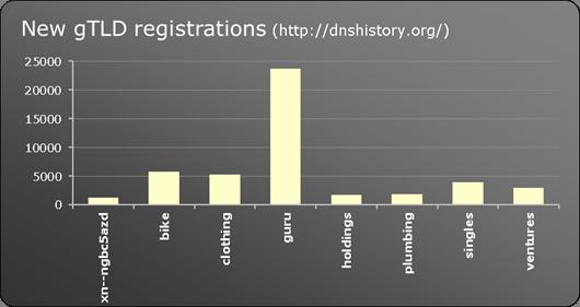 New gTLD registrations